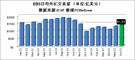 EBS六月份日均外汇交易量