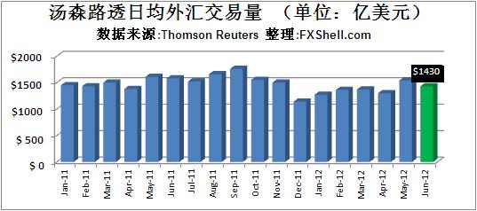 汤森路透2012年6月日均外汇交易量