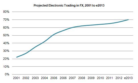 电子交易趋势